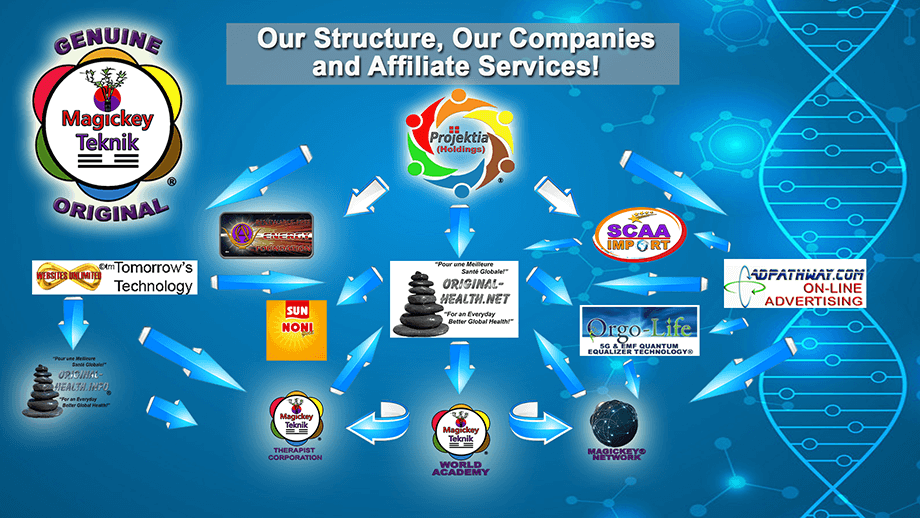 Our Affiliated Companies  and Collaborators!